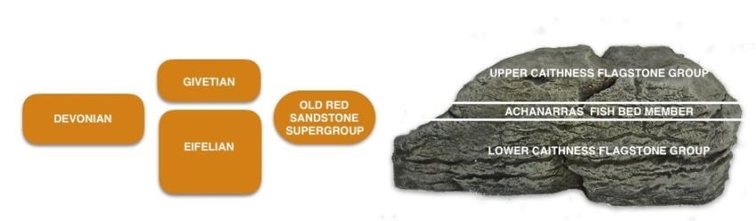 Achanarras Quarry